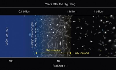 This diagram depicts the major milestones in the evolution of the Universe since the Big Bang, about 13.8 billion years ago. It is not to scale. The Universe was in a neutral state at 400 thousand years after the Big Bang and remained that way until light from the first generation of stars started to ionise the hydrogen. After several hundred million years, the gas in the Universe was completely ionised.