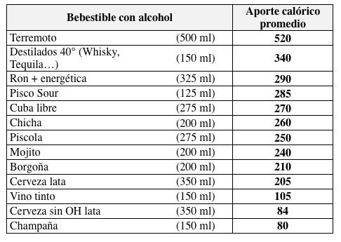 bebidas-calorias