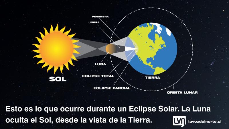 Info-Eclipse-Diagrama