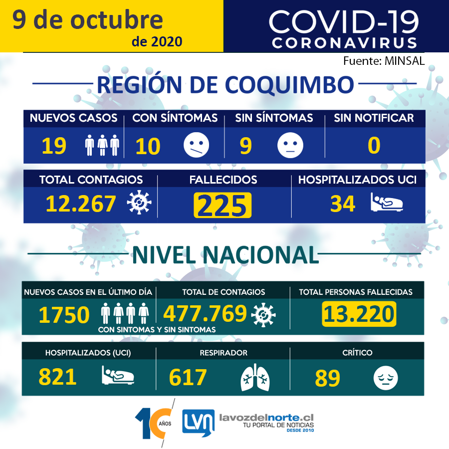 Informe-9-Octubre-LVN