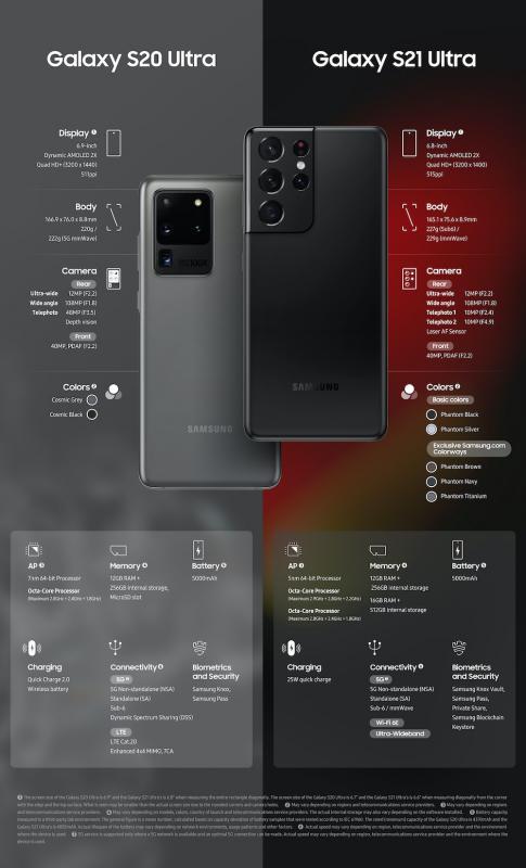 [Infographic] Galaxy S21 Ultra vs S20 Ultra-2